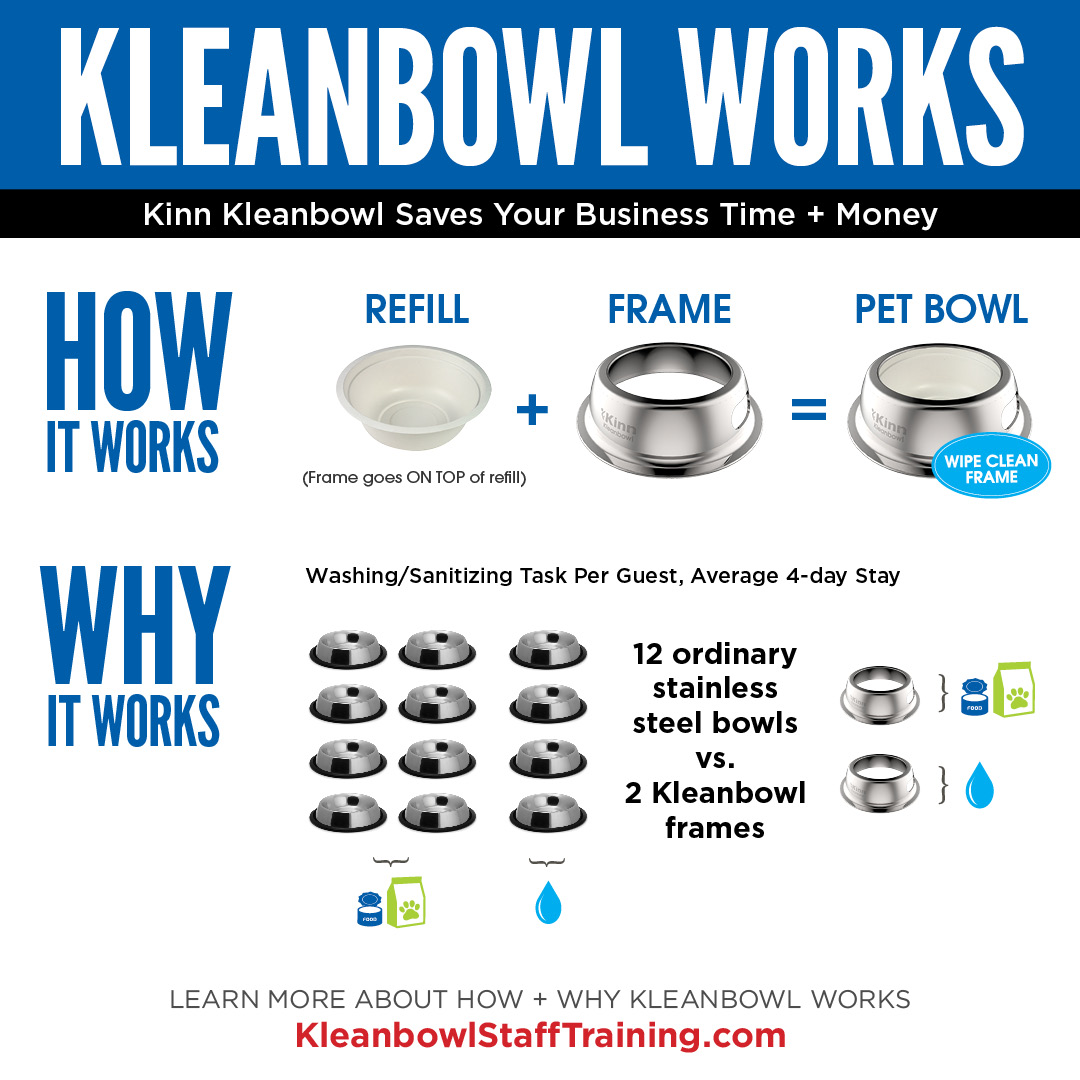 Kleanbowl Works - How & Why